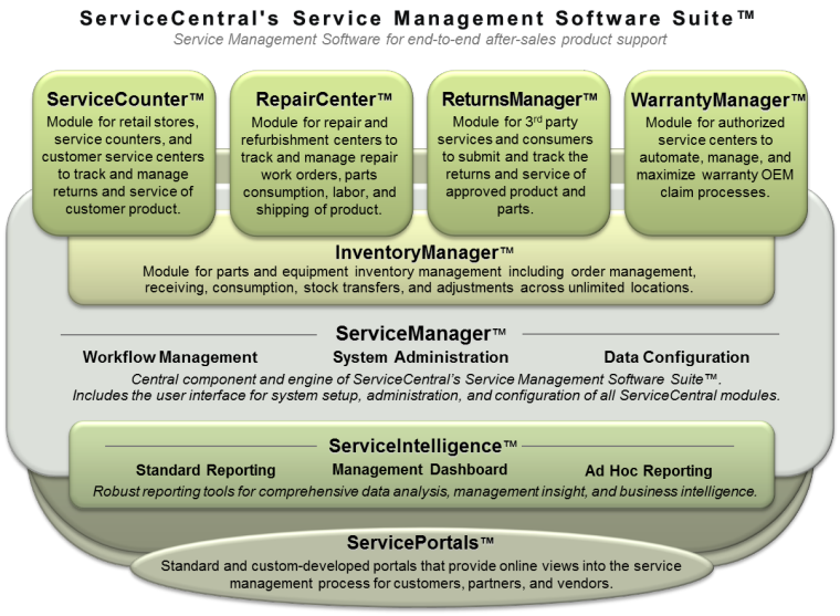 ServiceCentral Service Management Software Suite