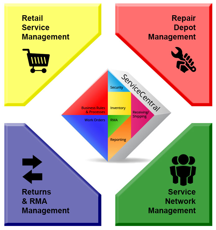 Service Management Solutions