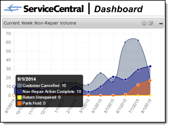 SCT Dashboard - Non Repair Volume