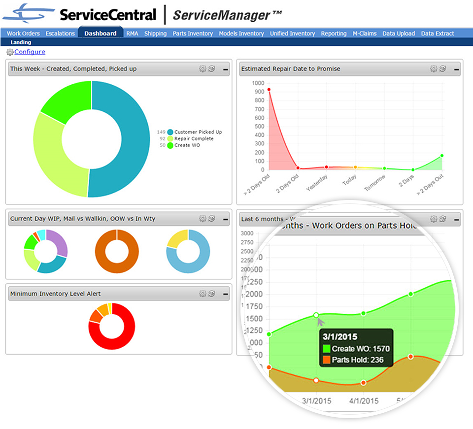 ServiceCentral Reporting Dashboard