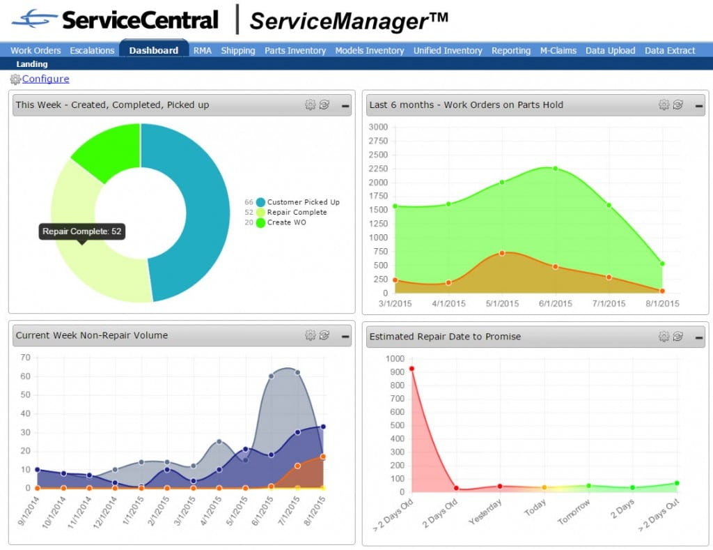 ServiceIntelligence Dashboard Report Display