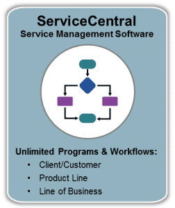 ServiceCentral Service Management Software - Unlimited Programs & Workflows