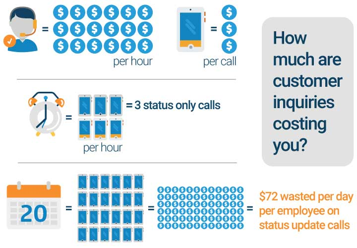 Illustrating the number of hours spent on calls and how much money that is costing you.